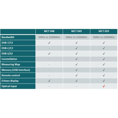 MCT 059 DVB-T/T2/T2 Lite/S/S2/C/C2 - Optical Measurement